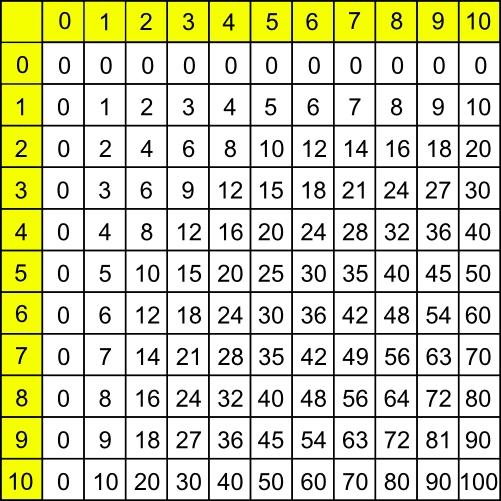Les Tables De Multiplication Classe Numrique